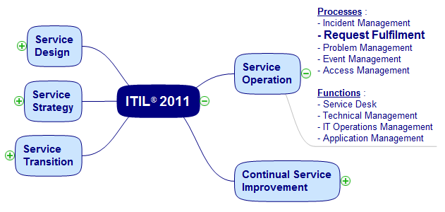 Itil V3 Process Model Diagram Everything About Wiring Diagram