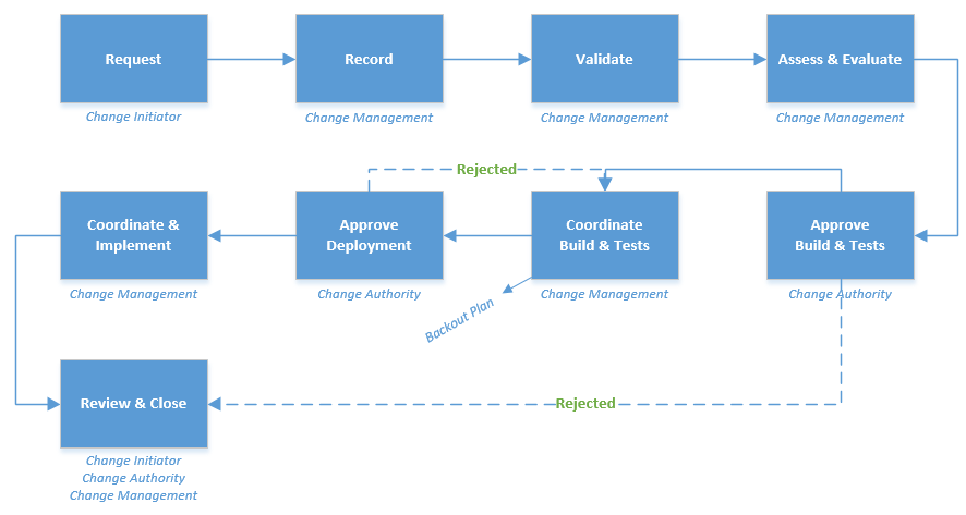 Change management itil process doc octopus for Itil change management process template