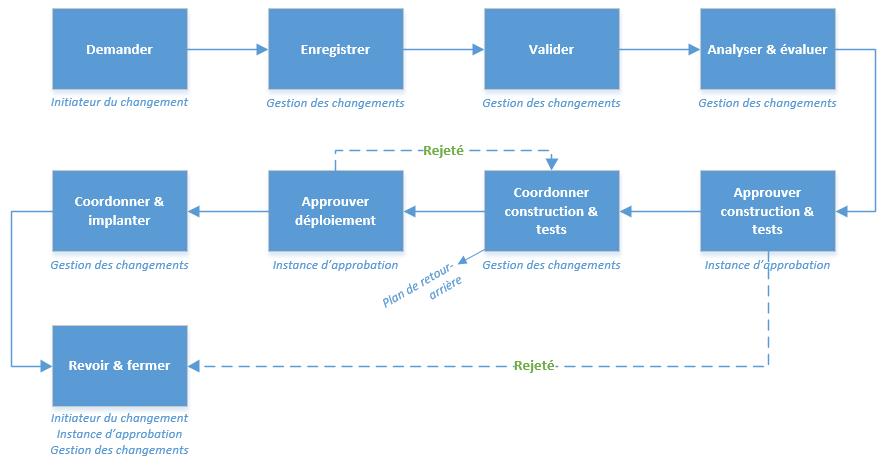 Préférence Gestion des changements - Processus ITIL® | Doc - Octopus FM37