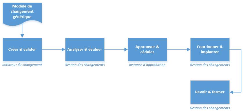 Favori Gestion des changements - Processus ITIL® | Doc - Octopus XR75