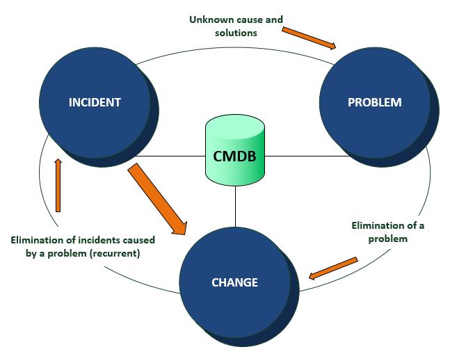 Problem Management: Problem Management - Octopus Module