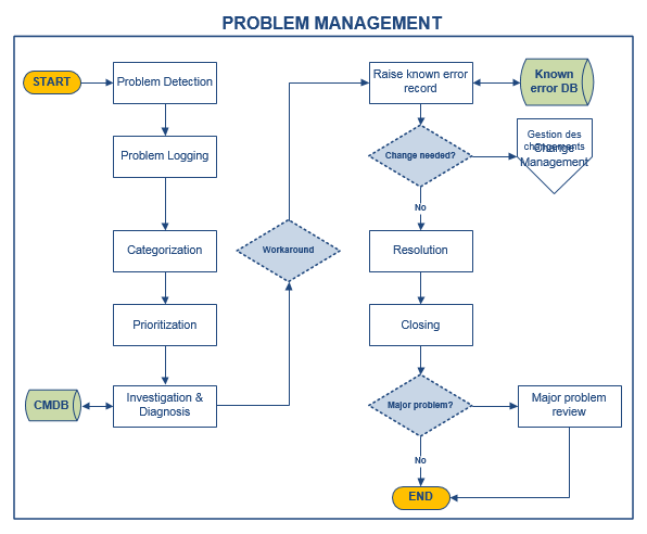 Problem management itil process doc octopus activities problem management are based on two concepts ccuart Image collections