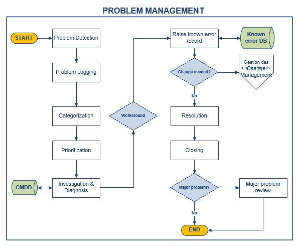 Problem Management Itil 174 Process Doc Octopus